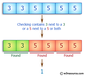 C++ Basic Algorithm Exercises: Check if an array of integers contains a 3 next to a 3 or a 5 next to a 5 or both.