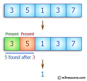 C++ Basic Algorithm Exercises: Check a given array of integers and return true if there is a 3 with a 5 somewhere later in the given array.
