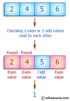 C++ Basic Algorithm Exercises: Check a given array of integers and return true if the given array contains either 2 even or 2 odd values all next to each other.