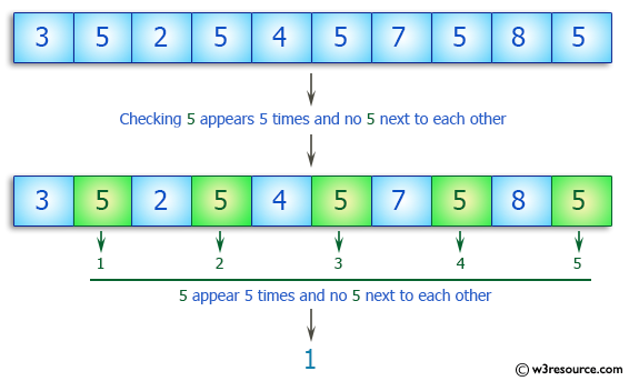 C++ Basic Algorithm Exercises: Check a given array of integers and return true if the value 5 appears 5 times and there are no 5 next to each other.