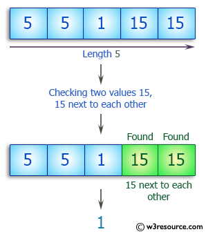 C++ Basic Algorithm Exercises: Check a given array of integers and return true if there are two values 15, 15 next to each other.