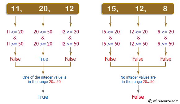 C++ Basic Algorithm Exercises: Check whether three given integer values are in the range 20..50 inclusive.