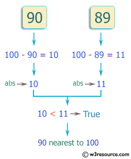 C++ Basic Algorithm Exercises: Check which number nearest to the value 100 among two given integers.