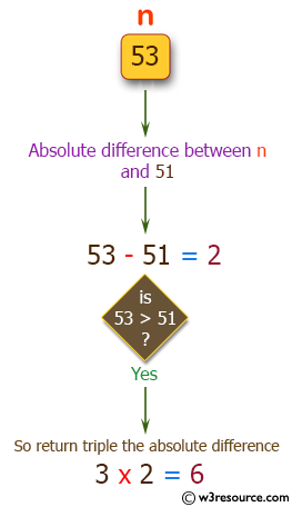 C++ Basic Algorithm Exercises: Get the absolute difference between n and 51.