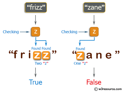 C++ Basic Algorithm Exercises: Check if a given string contains between 2 and 4 'z' character.