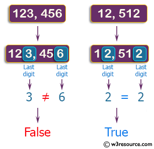 C++ Basic Algorithm Exercises: Check if two given non-negative integers have the same last digit.