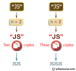 C++ Basic Algorithm Exercises: Create a new string which is n copies of a given string.