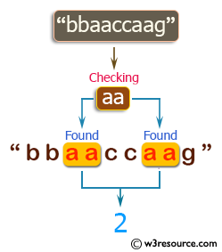C++ Basic Algorithm Exercises: Count the string 'aa' in a given string and assume 'aaa' contains two 'aa'.