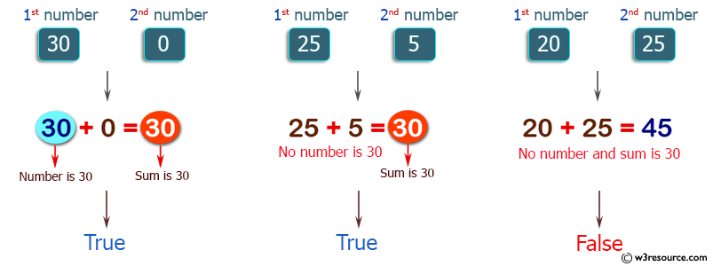 C++ Basic Algorithm Exercises: Check two given integers, and return true if one of them is 30 or if their sum is 30.