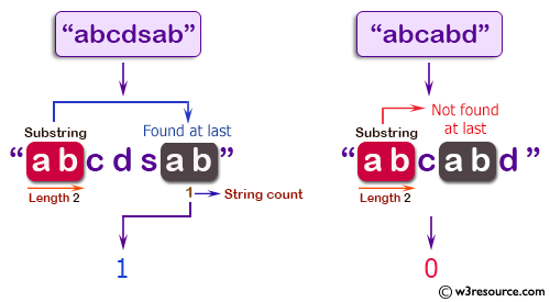 C++ Basic Algorithm Exercises: Count a substring of length 2 appears in a given string and also as the last 2 characters of the string.
