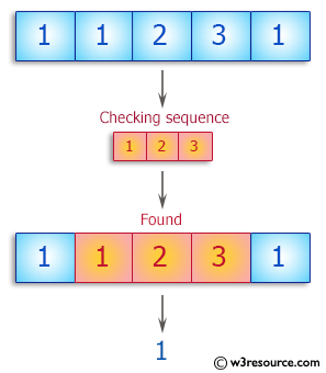 C++ Basic Algorithm Exercises: Check whether the sequence of numbers 1, 2, 3 appears in a given array of integers somewhere.