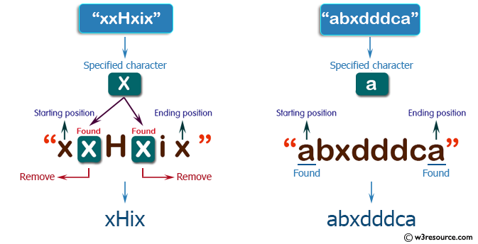 C++ Basic Algorithm Exercises: Create a new string from a give string where a specified character have been removed except starting and ending position of the given string.