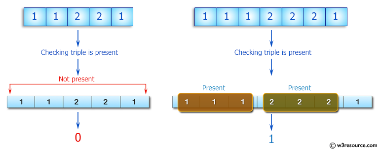 C++ Basic Algorithm Exercises: Check if a triple is presents in an array of integers or not.