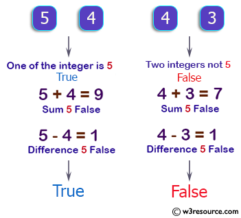 C++ Basic Algorithm Exercises: Accept two integers and return true if either one is 5 or their sum or difference is 5.