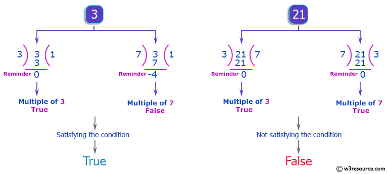C++ Basic Algorithm Exercises: Check if a given non-negative given number is a multiple of 3 or 7, but not both.