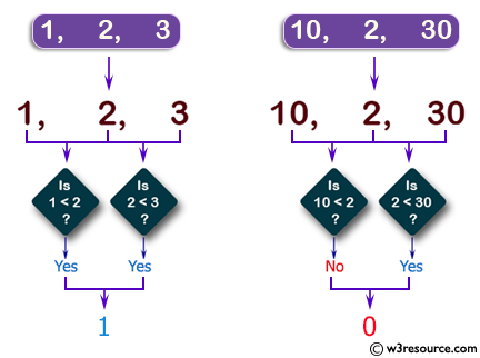C++ Basic Algorithm Exercises: Check if three given numbers are in strict increasing order.
