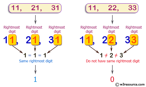 C++ Basic Algorithm Exercises: Check if two or more non-negative given integers have the same rightmost digit.