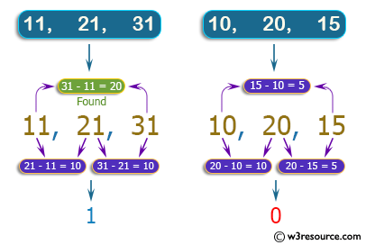 C++ Basic Algorithm Exercises: Check three given integers and return true if one of them is 20 or more less than one of the others.