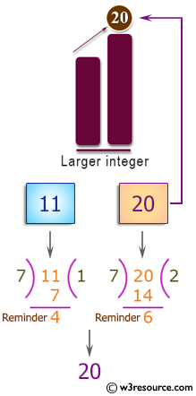 C++ Basic Algorithm Exercises: Find the larger from two given integers.