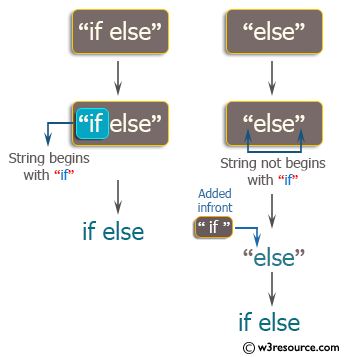 C++ Basic Algorithm Exercises: Create a new string where 'if' is added to the front of a given string.