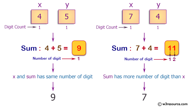 C++ Basic Algorithm Exercises: Compute the sum of two given non-negative integers x and y as long as the sum has the same number of digits as x.