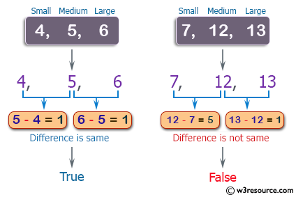 C++ Basic Algorithm Exercises: Check three given integers and return true if the difference between small and medium and the difference between medium and large is same.