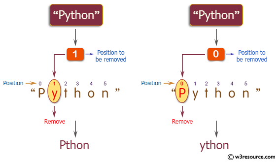 C++ Basic Algorithm Exercises: Remove the character in a given position of a given string.