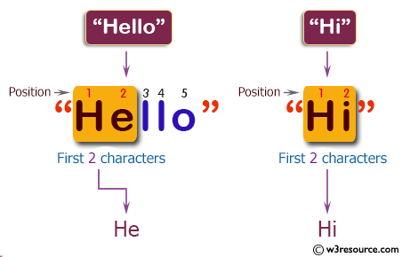 C++ Basic Algorithm Exercises: Create a new string using first two characters of a given string.