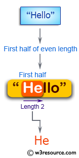 C++ Basic Algorithm Exercises: Create a new string of the first half of a given string of even length.
