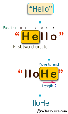 C++ Basic Algorithm Exercises: Move the first two characters to the end of a given string of length at least two.