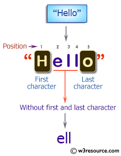 C++ Basic Algorithm Exercises: Create a new string without the first and last character of a given string of any length.