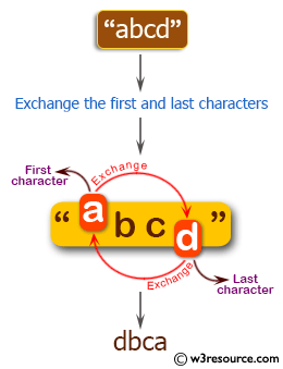 C++ Basic Algorithm Exercises: Exchange the first and last characters in a given string and return the new string.
