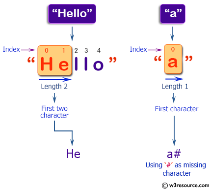 C++ Basic Algorithm Exercises: Create a new string of length 2, using first two characters of a given string.