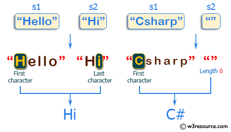 C++ Basic Algorithm Exercises: Create a new string taking the first character from a given string and the last character from another given string.