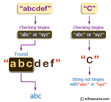 C++ Basic Algorithm Exercises: Check if a given string begins with 'abc' or 'xyz'.