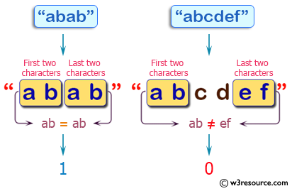 C++ Basic Algorithm Exercises: Check whether the first two characters and last two characters of a given string are same.