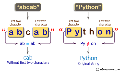 C++ Basic Algorithm Exercises: Create a new string from a given string.