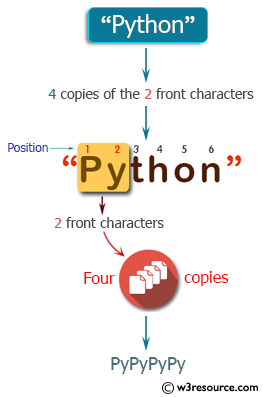 C++ Basic Algorithm Exercises: Create a new string which is 4 copies of the 2 front characters of a given string.