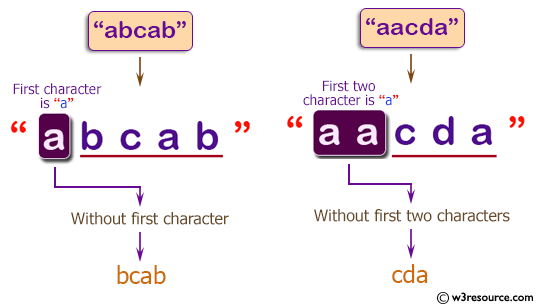 C++ Basic Algorithm Exercises: Create a new string from a given string. If the first or first two characters is 'a', return the string without those 'a' characters otherwise return the original given string.