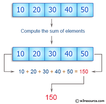 C++ Basic Algorithm Exercises: Compute the sum of the elements of an given array of integers.