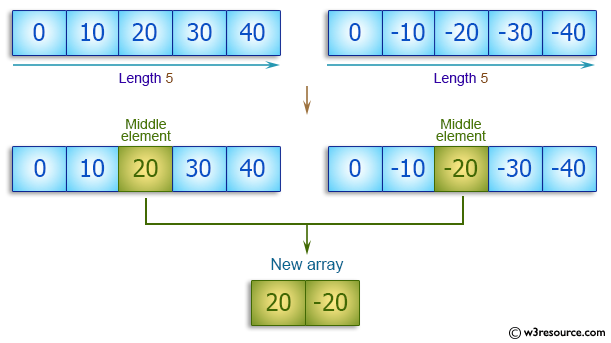 C++ Basic Algorithm Exercises: Create a new array containing the middle elements from the two given arrays of integers, each length 5.
