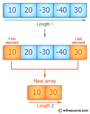C++ Basic Algorithm Exercises: Create a new array taking the first and last elements of a given array of integers and length 1 or more.