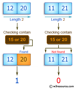 C++ Basic Algorithm Exercises: Check if a given array of integers and length 2, contains 15 or 20.
