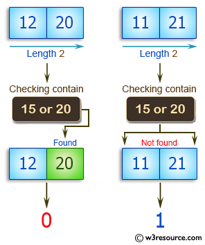 C++ Basic Algorithm Exercises: Check if a given array of integers and length 2, does not contain 15 or 20.