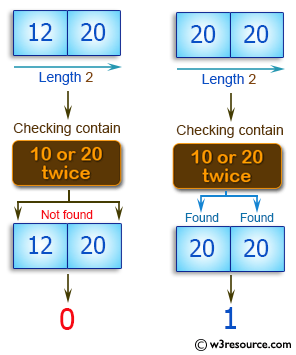 C++ Basic Algorithm Exercises: Check a given array of integers and return true if the array contains 10 or 20 twice.