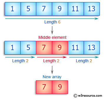 C++ Basic Algorithm Exercises: Create an array taking two middle elements from a given array of integers of length even.