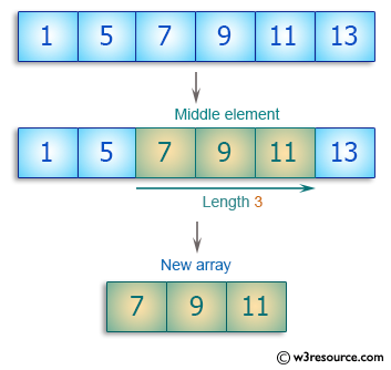 C++ Basic Algorithm Exercises: Create a new array length 3 from a given array the elements from the middle of the array.