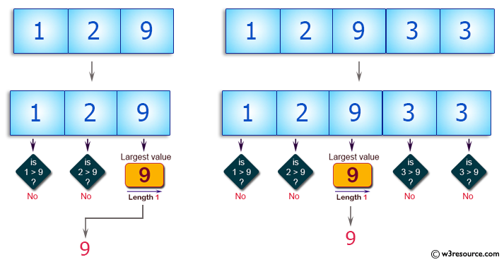C++ Basic Algorithm Exercises: Find the largest value from first, last, and middle elements of a given array of integers of odd length.