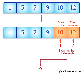 C++ Basic Algorithm Exercises: Count even number of elements in a given array of integers.