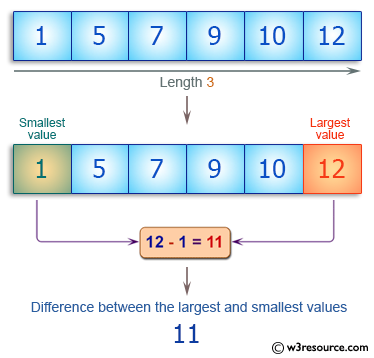 C++ Basic Algorithm Exercises: Compute the difference between the largest and smallest values in a given array of integers and length one or more.